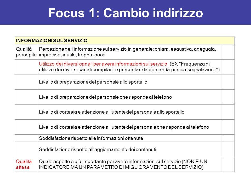 INFORMAZIONI SUL SERVIZIO Qualità percepita Percezione dell'informazione sul servizio in generale: chiara, esaustiva, adeguata, imprecisa, inutile, tr