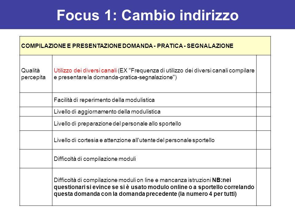 COMPILAZIONE E PRESENTAZIONE DOMANDA - PRATICA - SEGNALAZIONE Qualità percepita Utilizzo dei diversi canali (EX