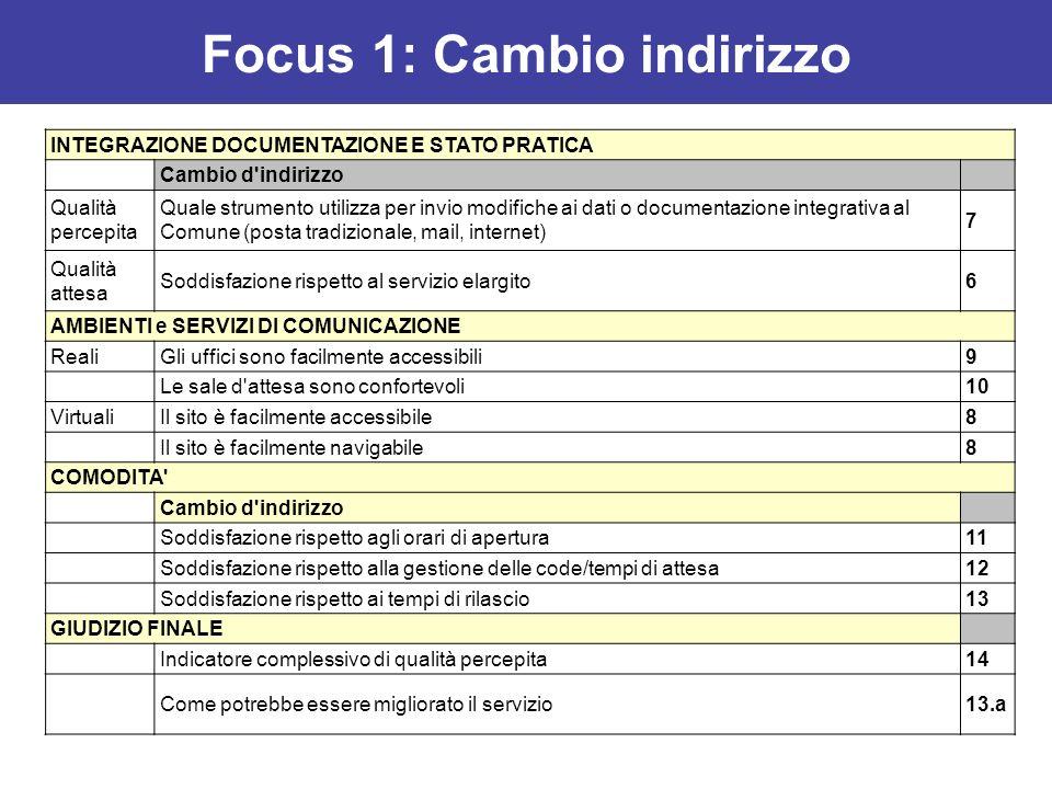 Focus 1: Cambio indirizzo INTEGRAZIONE DOCUMENTAZIONE E STATO PRATICA Cambio d'indirizzo Qualità percepita Quale strumento utilizza per invio modifich