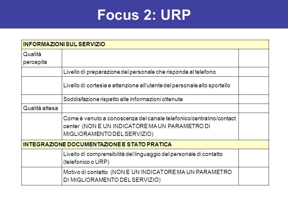 Focus 2: URP INFORMAZIONI SUL SERVIZIO Qualità percepita Livello di preparazione del personale che risponde al telefono Livello di cortesia e attenzio