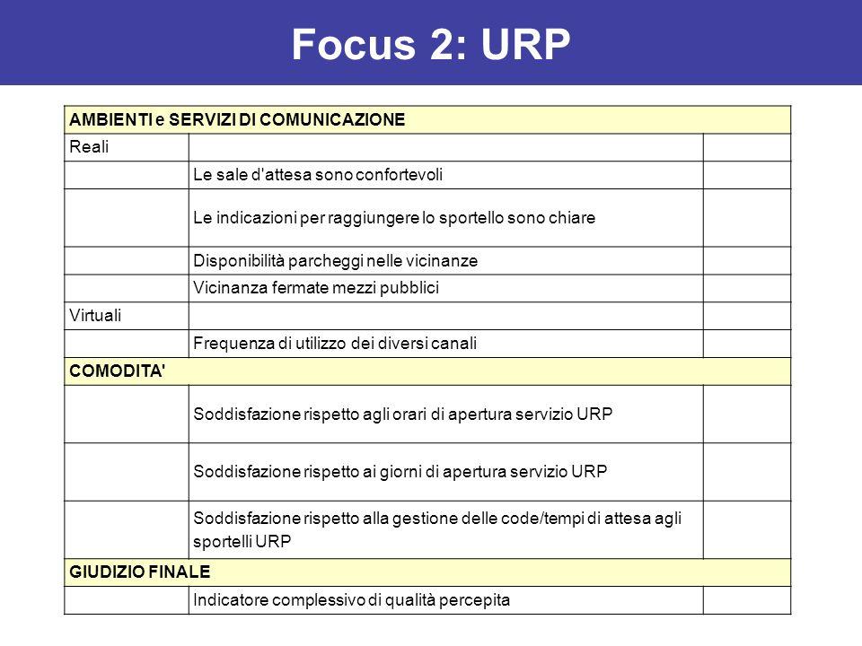 Focus 2: URP AMBIENTI e SERVIZI DI COMUNICAZIONE Reali Le sale d'attesa sono confortevoli Le indicazioni per raggiungere lo sportello sono chiare Disp