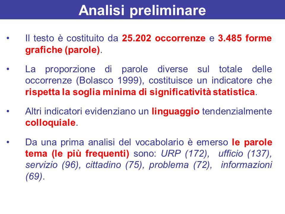 Il testo è costituito da 25.202 occorrenze e 3.485 forme grafiche (parole). La proporzione di parole diverse sul totale delle occorrenze (Bolasco 1999