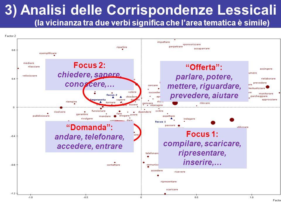 3) Analisi delle Corrispondenze Lessicali (la vicinanza tra due verbi significa che larea tematica è simile) Focus 1: compilare, scaricare, ripresenta