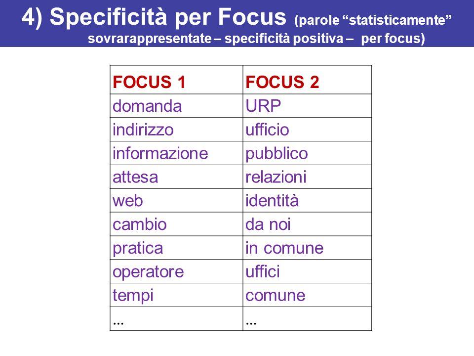 4) Specificità per Focus (parole statisticamente sovrarappresentate – specificità positiva – per focus) FOCUS 1FOCUS 2 domandaURP indirizzoufficio inf