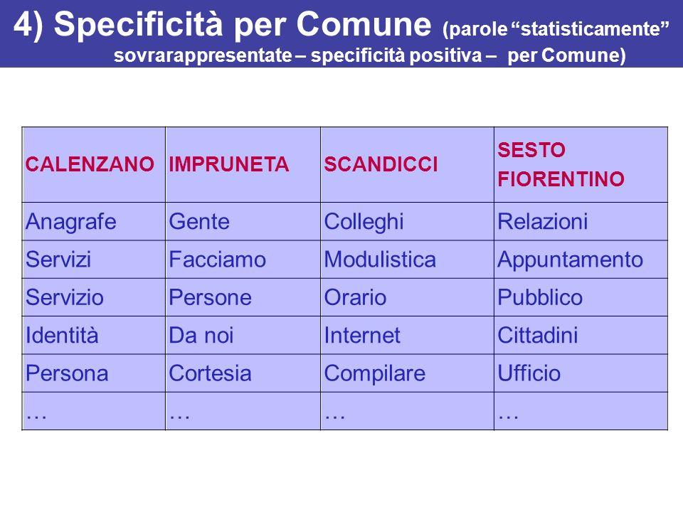 4) Specificità per Comune (parole statisticamente sovrarappresentate – specificità positiva – per Comune) CALENZANOIMPRUNETA SCANDICCI SESTO FIORENTIN