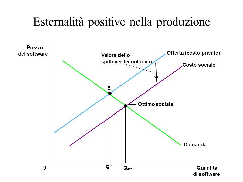 Esternalità positive nella produzione Quantità di software 0 Prezzo del software Q EFF Domanda Offerta (costo privato) Costo sociale Q* Valore dello s