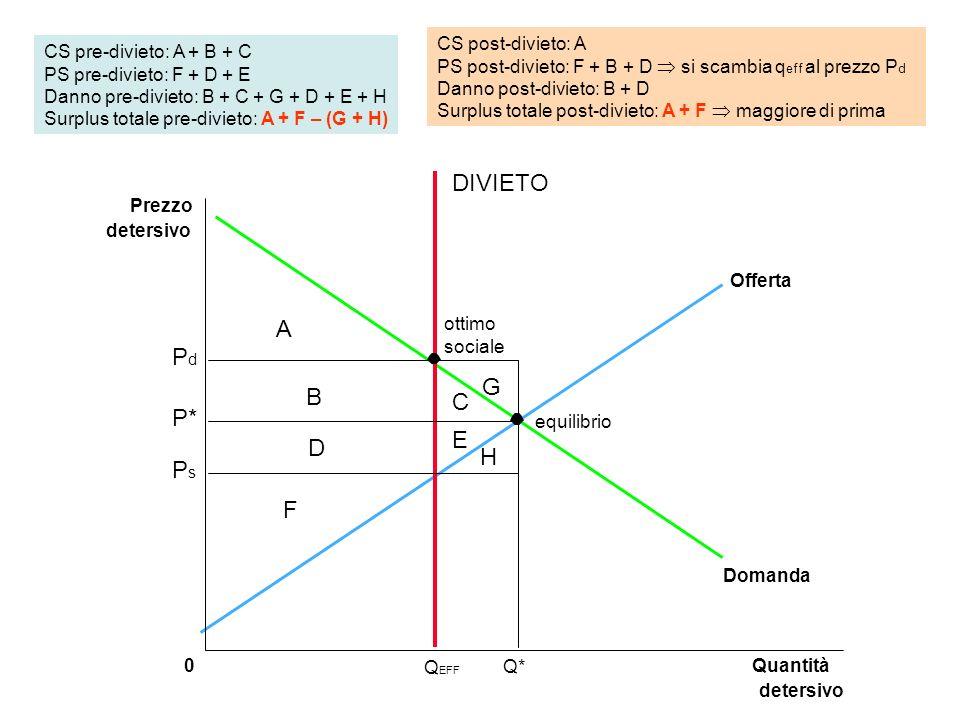Quantità detersivo 0 Prezzo detersivo Q* Domanda Offerta Q EFF CS pre-divieto: A + B + C PS pre-divieto: F + D + E Danno pre-divieto: B + C + G + D +