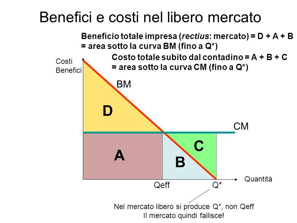 Q*Qeff A B C D BM CM Costi Benefici Quantità Beneficio totale impresa (rectius: mercato) = D + A + B = area sotto la curva BM (fino a Q*) Costo totale