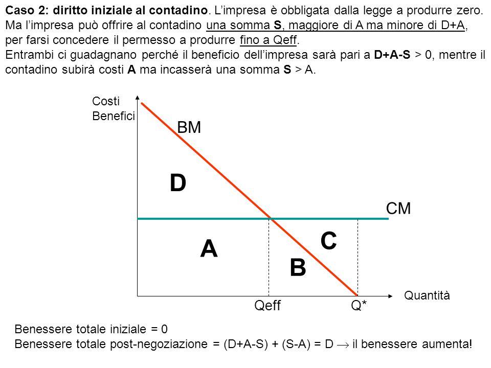 Q*Qeff A B C D BM CM Costi Benefici Quantità Caso 2: diritto iniziale al contadino. Limpresa è obbligata dalla legge a produrre zero. Ma limpresa può