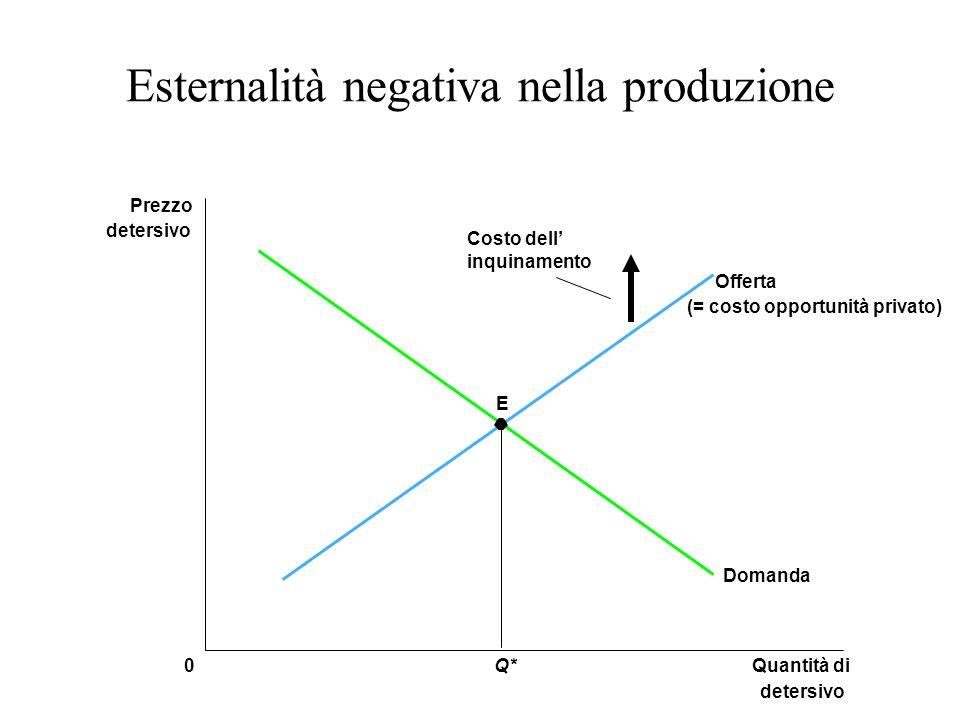 Esternalità negativa nella produzione E Quantità di detersivo 0 Prezzo detersivo Q* Domanda Offerta (= costo opportunità privato) Costo dell inquiname