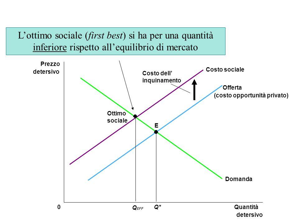 E Quantità detersivo 0 Prezzo detersivo Q* Domanda Offerta (costo opportunità privato) Costo sociale Q EFF Ottimo sociale Costo dell inquinamento Lott