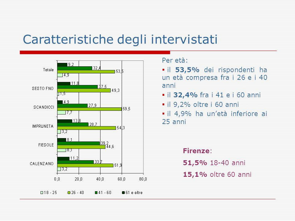 Per età: il 53,5% dei rispondenti ha un età compresa fra i 26 e i 40 anni il 32,4% fra i 41 e i 60 anni il 9,2% oltre i 60 anni il 4,9% ha unetà inferiore ai 25 anni Caratteristiche degli intervistati Firenze: 51,5% 18-40 anni 15,1% oltre 60 anni