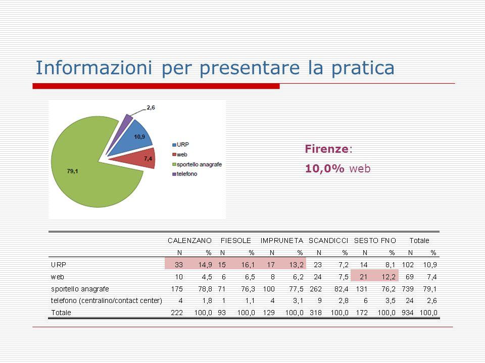 Informazioni per presentare la pratica Firenze: 10,0% web
