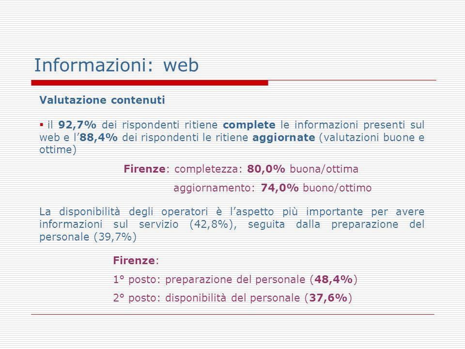 Informazioni: web Valutazione contenuti il 92,7% dei rispondenti ritiene complete le informazioni presenti sul web e l88,4% dei rispondenti le ritiene aggiornate (valutazioni buone e ottime) La disponibilità degli operatori è laspetto più importante per avere informazioni sul servizio (42,8%), seguita dalla preparazione del personale (39,7%) Firenze: completezza: 80,0% buona/ottima aggiornamento: 74,0% buono/ottimo Firenze: 1° posto: preparazione del personale (48,4%) 2° posto: disponibilità del personale (37,6%)