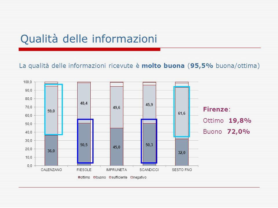 Qualità delle informazioni La qualità delle informazioni ricevute è molto buona (95,5% buona/ottima) Firenze: Ottimo 19,8% Buono 72,0%