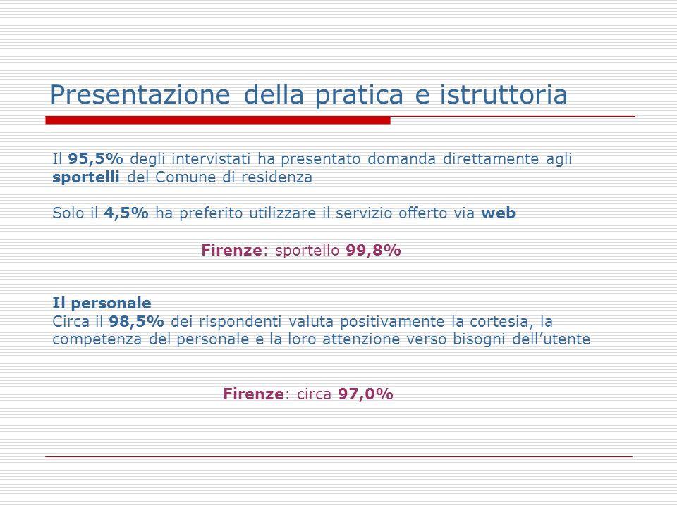 Presentazione della pratica e istruttoria Il 95,5% degli intervistati ha presentato domanda direttamente agli sportelli del Comune di residenza Solo il 4,5% ha preferito utilizzare il servizio offerto via web Il personale Circa il 98,5% dei rispondenti valuta positivamente la cortesia, la competenza del personale e la loro attenzione verso bisogni dellutente Firenze: sportello 99,8% Firenze: circa 97,0%