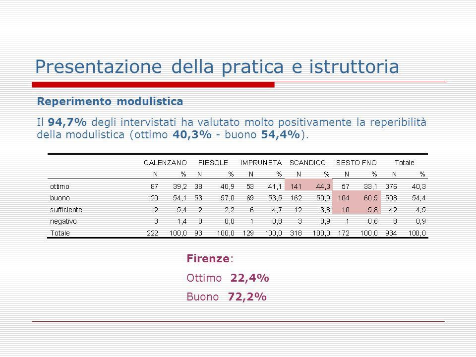 Presentazione della pratica e istruttoria Reperimento modulistica Il 94,7% degli intervistati ha valutato molto positivamente la reperibilità della modulistica (ottimo 40,3% - buono 54,4%).
