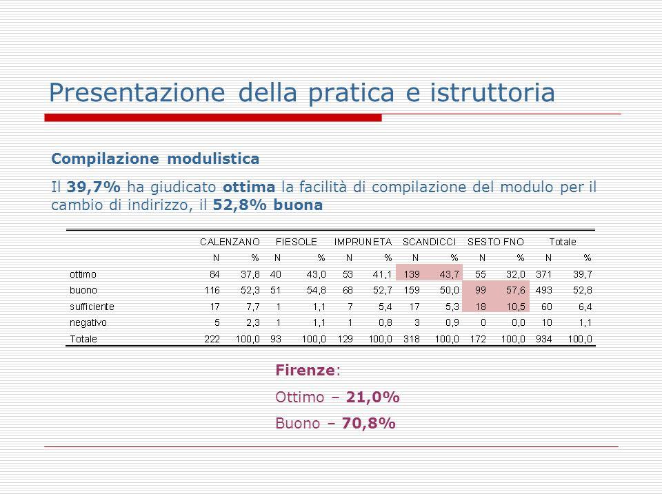 Presentazione della pratica e istruttoria Compilazione modulistica Il 39,7% ha giudicato ottima la facilità di compilazione del modulo per il cambio di indirizzo, il 52,8% buona Firenze: Ottimo – 21,0% Buono – 70,8%