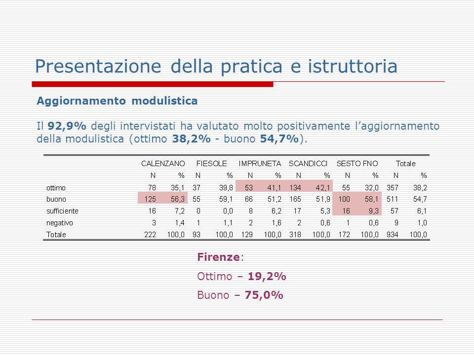 Presentazione della pratica e istruttoria Aggiornamento modulistica Il 92,9% degli intervistati ha valutato molto positivamente laggiornamento della modulistica (ottimo 38,2% - buono 54,7%).