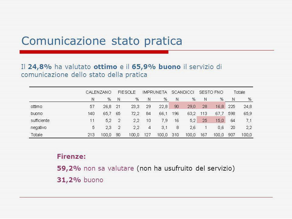 Comunicazione stato pratica Il 24,8% ha valutato ottimo e il 65,9% buono il servizio di comunicazione dello stato della pratica Firenze: 59,2% non sa valutare (non ha usufruito del servizio) 31,2% buono