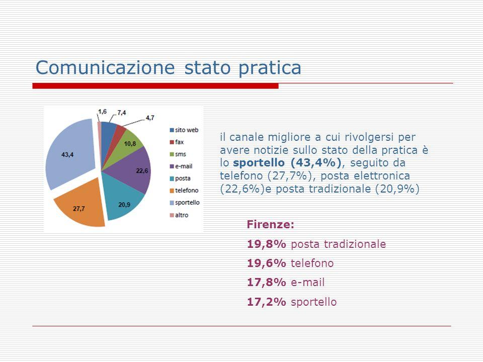 Comunicazione stato pratica il canale migliore a cui rivolgersi per avere notizie sullo stato della pratica è lo sportello (43,4%), seguito da telefono (27,7%), posta elettronica (22,6%)e posta tradizionale (20,9%) Firenze: 19,8% posta tradizionale 19,6% telefono 17,8% e-mail 17,2% sportello