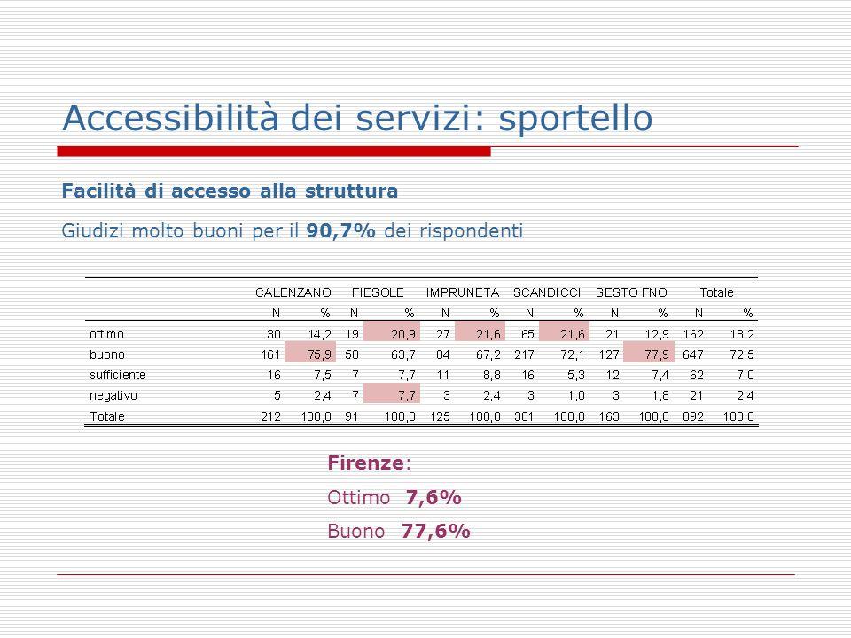 Accessibilità dei servizi: sportello Facilità di accesso alla struttura Giudizi molto buoni per il 90,7% dei rispondenti Firenze: Ottimo 7,6% Buono 77,6%