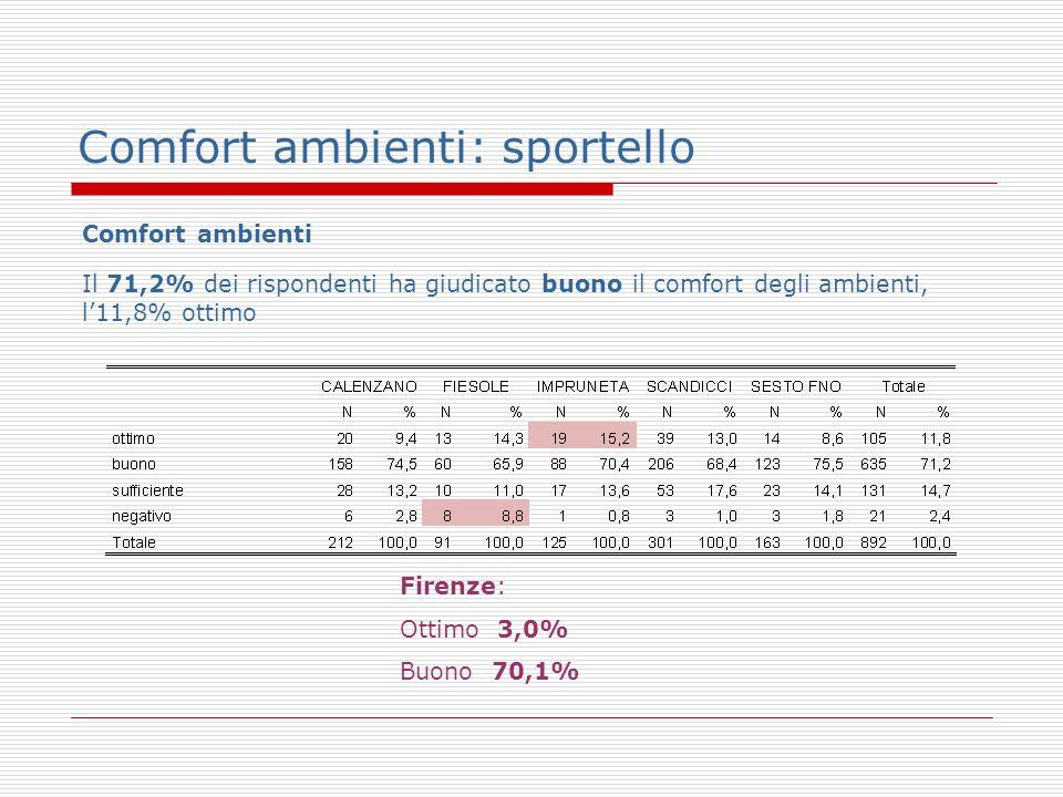Comfort ambienti: sportello Comfort ambienti Il 71,2% dei rispondenti ha giudicato buono il comfort degli ambienti, l11,8% ottimo Firenze: Ottimo 3,0% Buono 70,1%