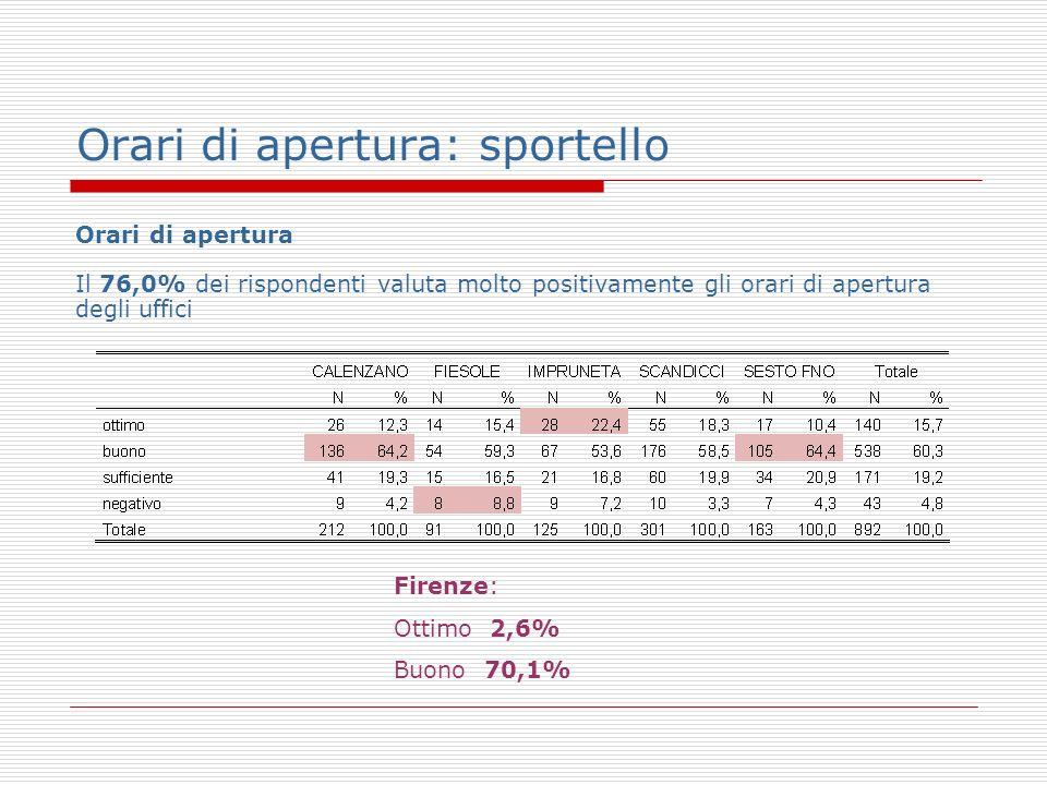 Orari di apertura: sportello Orari di apertura Il 76,0% dei rispondenti valuta molto positivamente gli orari di apertura degli uffici Firenze: Ottimo 2,6% Buono 70,1%