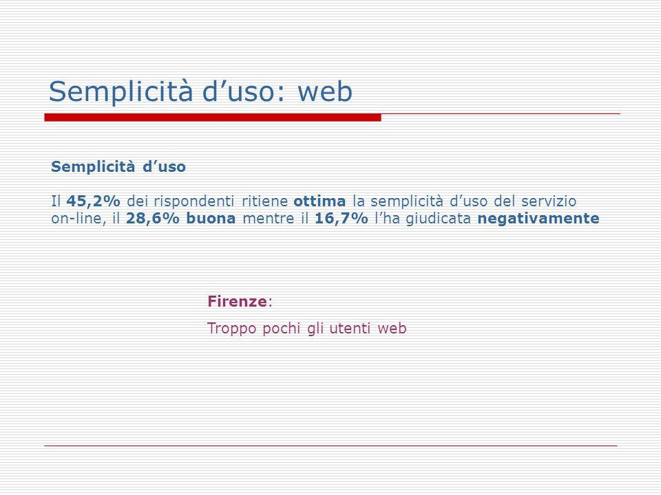 Semplicità duso: web Semplicità duso Il 45,2% dei rispondenti ritiene ottima la semplicità duso del servizio on-line, il 28,6% buona mentre il 16,7% lha giudicata negativamente Firenze: Troppo pochi gli utenti web