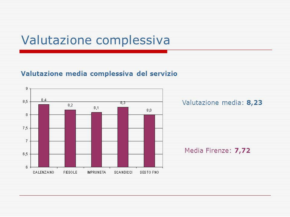 Valutazione complessiva Valutazione media complessiva del servizio Valutazione media: 8,23 Media Firenze: 7,72
