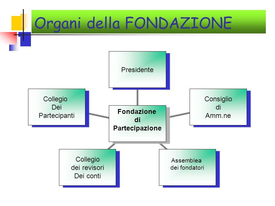 Organi della FONDAZIONE Fondazione di Partecipazione Presidente Consiglio di Amm.ne Assemblea dei fondatori Collegio dei revisori Dei conti Collegio Dei Partecipanti