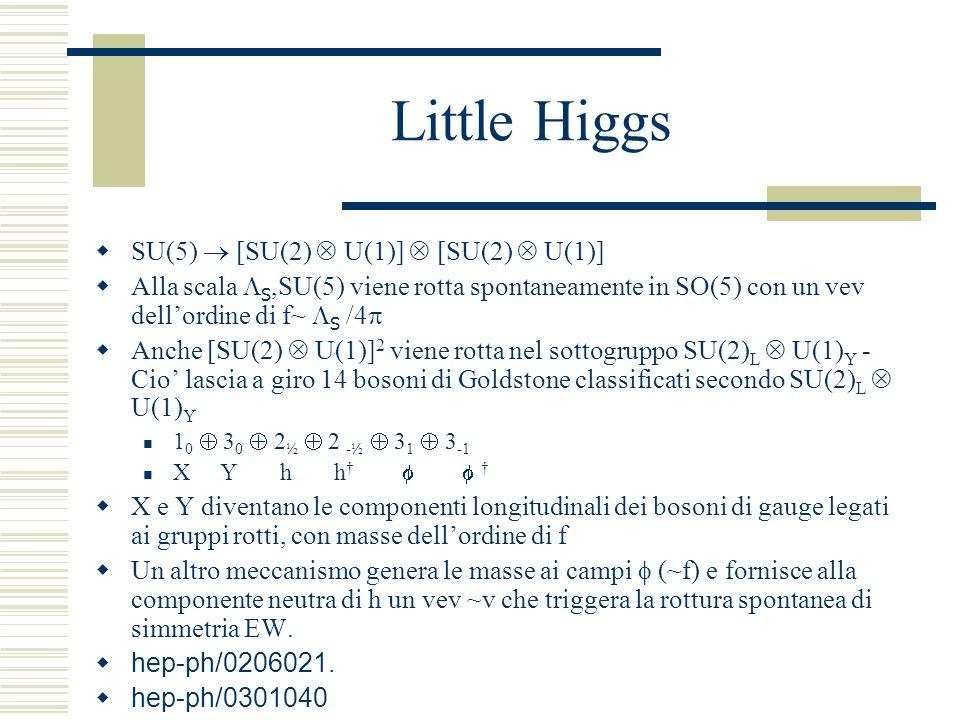 Little Higgs SU(5) [SU(2) U(1)] [SU(2) U(1)] Alla scala S,SU(5) viene rotta spontaneamente in SO(5) con un vev dellordine di f~ S /4 Anche [SU(2) U(1)] 2 viene rotta nel sottogruppo SU(2) L U(1) Y - Cio lascia a giro 14 bosoni di Goldstone classificati secondo SU(2) L U(1) Y 1 0 3 0 2 ½ 2 -½ 3 1 3 -1 X Y h h X e Y diventano le componenti longitudinali dei bosoni di gauge legati ai gruppi rotti, con masse dellordine di f Un altro meccanismo genera le masse ai campi (~f) e fornisce alla componente neutra di h un vev ~v che triggera la rottura spontanea di simmetria EW.