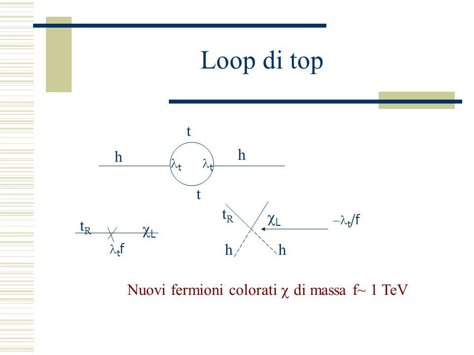 Loop di top t t h h t t tRtR L t f tRtR hh L t /f Nuovi fermioni colorati di massa f~ 1 TeV