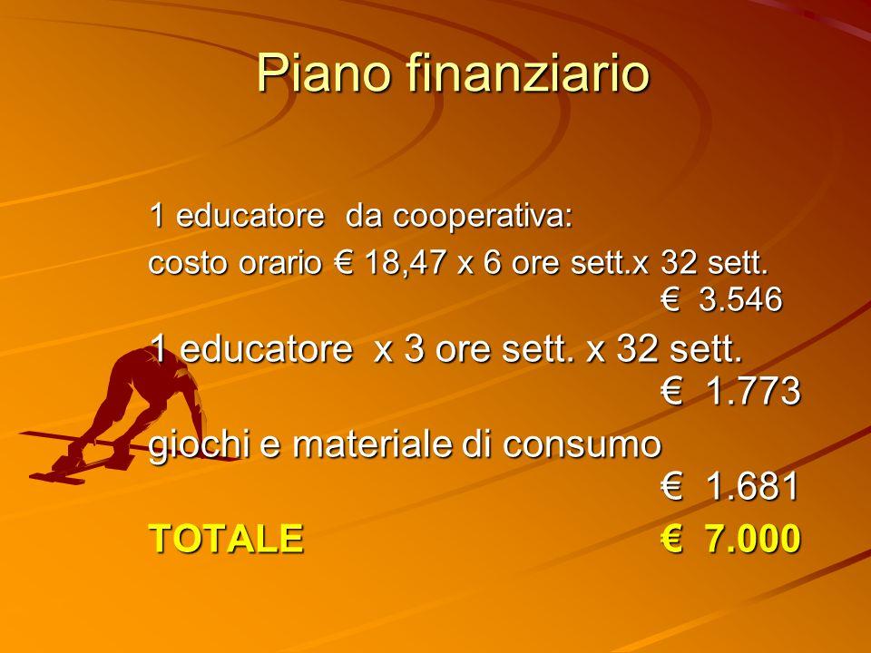 Piano finanziario 1 educatore da cooperativa: costo orario 18,47 x 6 ore sett.x 32 sett.