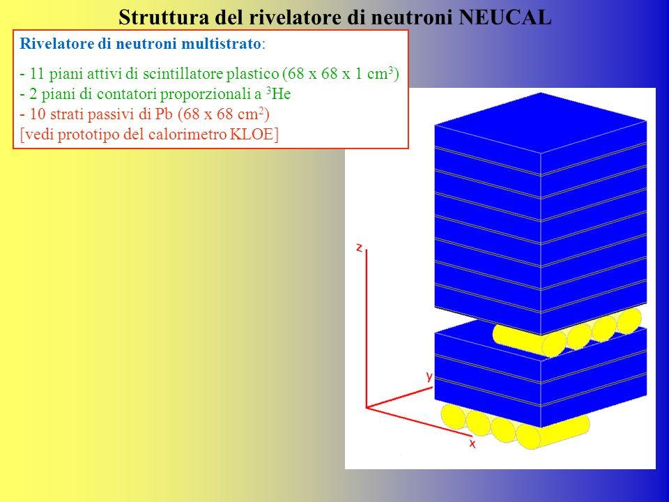 Struttura del rivelatore di neutroni NEUCAL Rivelatore di neutroni multistrato: - 11 piani attivi di scintillatore plastico (68 x 68 x 1 cm 3 ) - 2 pi