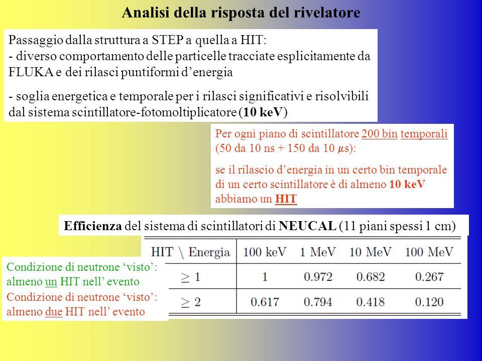 Analisi della risposta del rivelatore Passaggio dalla struttura a STEP a quella a HIT: - diverso comportamento delle particelle tracciate esplicitamen
