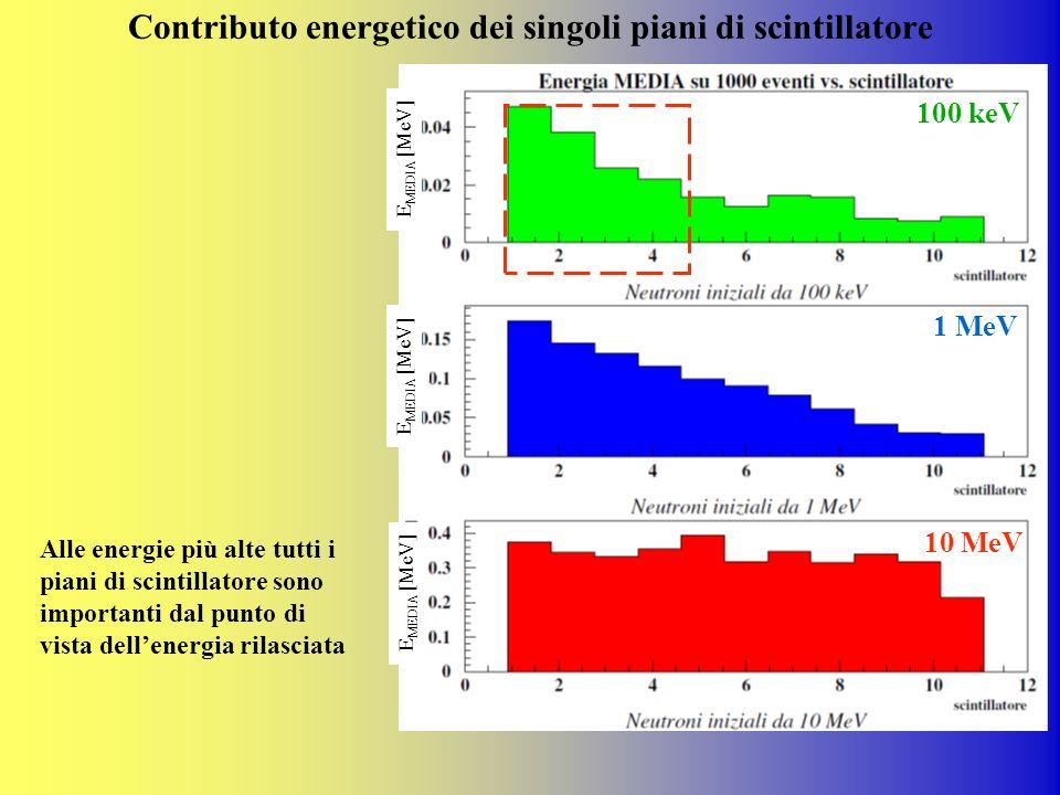 Contributo energetico dei singoli piani di scintillatore Alle energie più alte tutti i piani di scintillatore sono importanti dal punto di vista delle