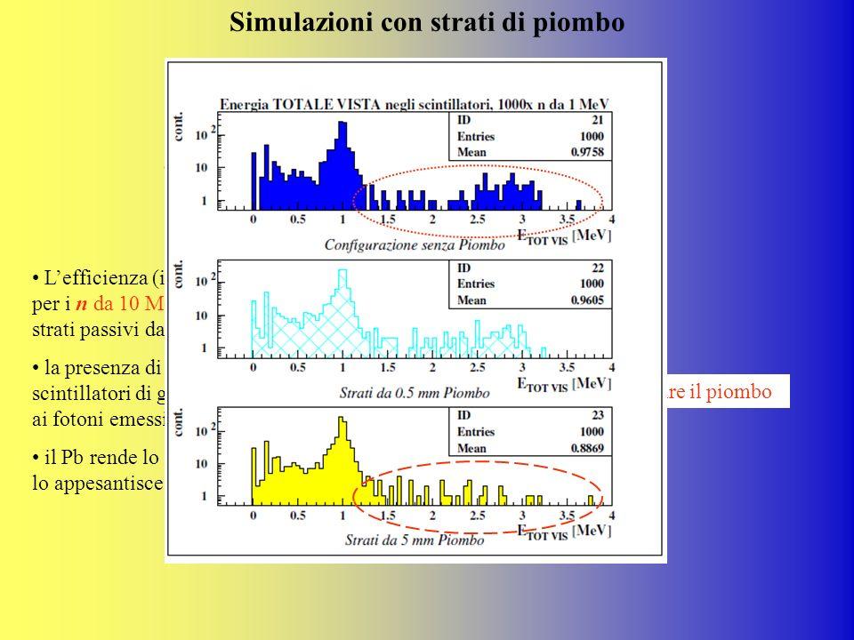 Simulazioni con strati di piombo Lefficienza (in NEUCAL) migliora solo per i n da 10 MeV e 100 MeV inserendo 10 strati passivi da 5 mm ognuno; la pres