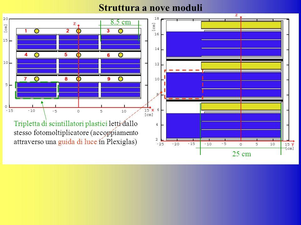 Struttura a nove moduli Tripletta di scintillatori plastici letti dallo stesso fotomoltiplicatore (accoppiamento attraverso una guida di luce in Plexi