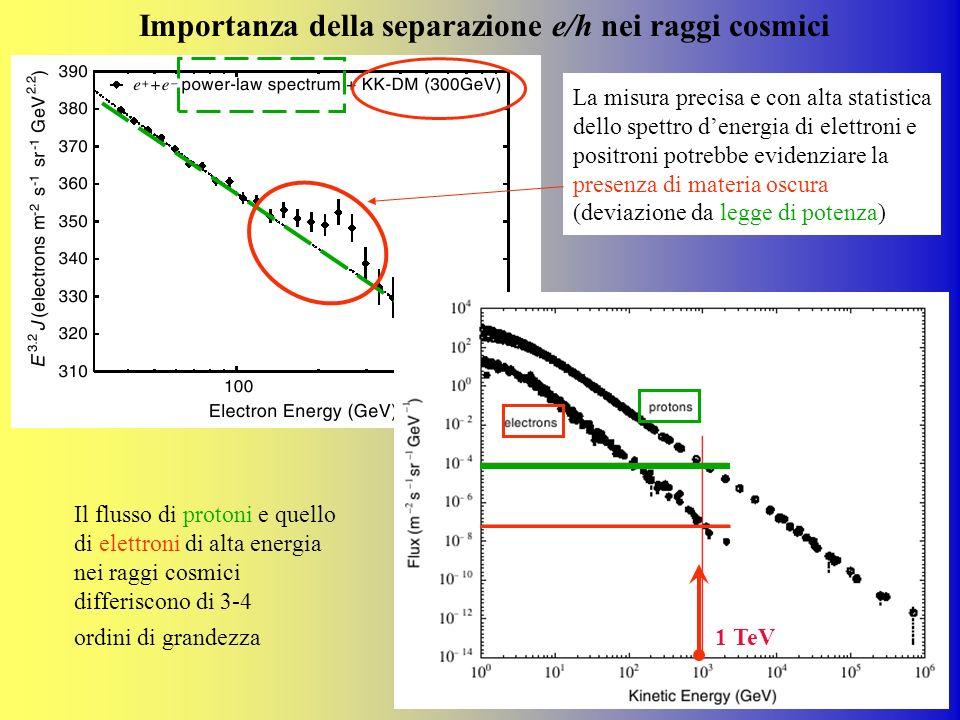 La misura precisa e con alta statistica dello spettro denergia di elettroni e positroni potrebbe evidenziare la presenza di materia oscura (deviazione