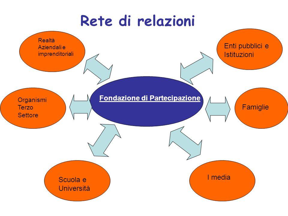 Rete di relazioni Realtà Aziendali e imprenditoriali Organismi Terzo Settore Scuola e Università I media Famiglie Enti pubblici e Istituzioni Fondazione di Partecipazione