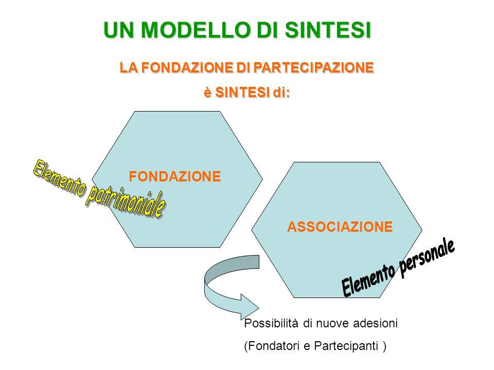 UN MODELLO DI SINTESI LA FONDAZIONE DI PARTECIPAZIONE è SINTESI di: FONDAZIONE ASSOCIAZIONE Possibilità di nuove adesioni (Fondatori e Partecipanti )
