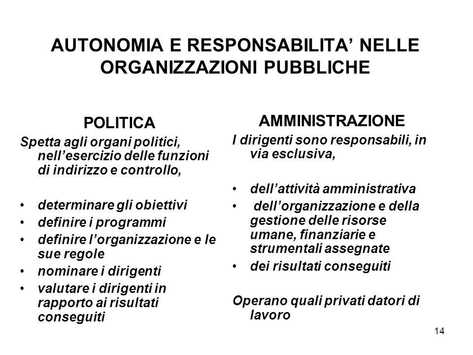 14 AUTONOMIA E RESPONSABILITA NELLE ORGANIZZAZIONI PUBBLICHE POLITICA Spetta agli organi politici, nellesercizio delle funzioni di indirizzo e control