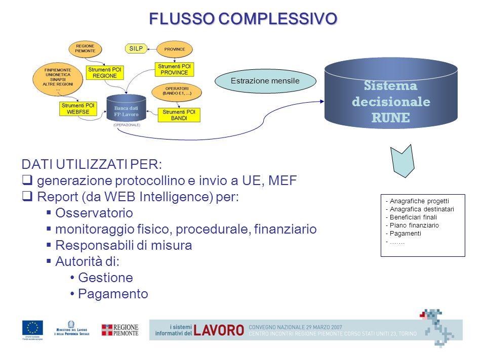 Sistema decisionale RUNE DATI UTILIZZATI PER: generazione protocollino e invio a UE, MEF Report (da WEB Intelligence) per: Osservatorio monitoraggio f