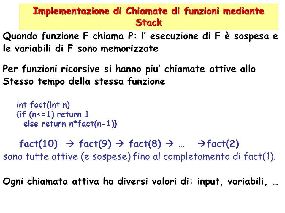 Implementazione di Chiamate di funzioni mediante Stack Quando funzione F chiama P: l esecuzione di F è sospesa e le variabili di F sono memorizzate Pe
