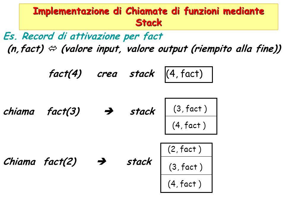 Implementazione di Chiamate di funzioni mediante Stack Es. Record di attivazione per fact (n,fact) (valore input, valore output (riempito alla fine))