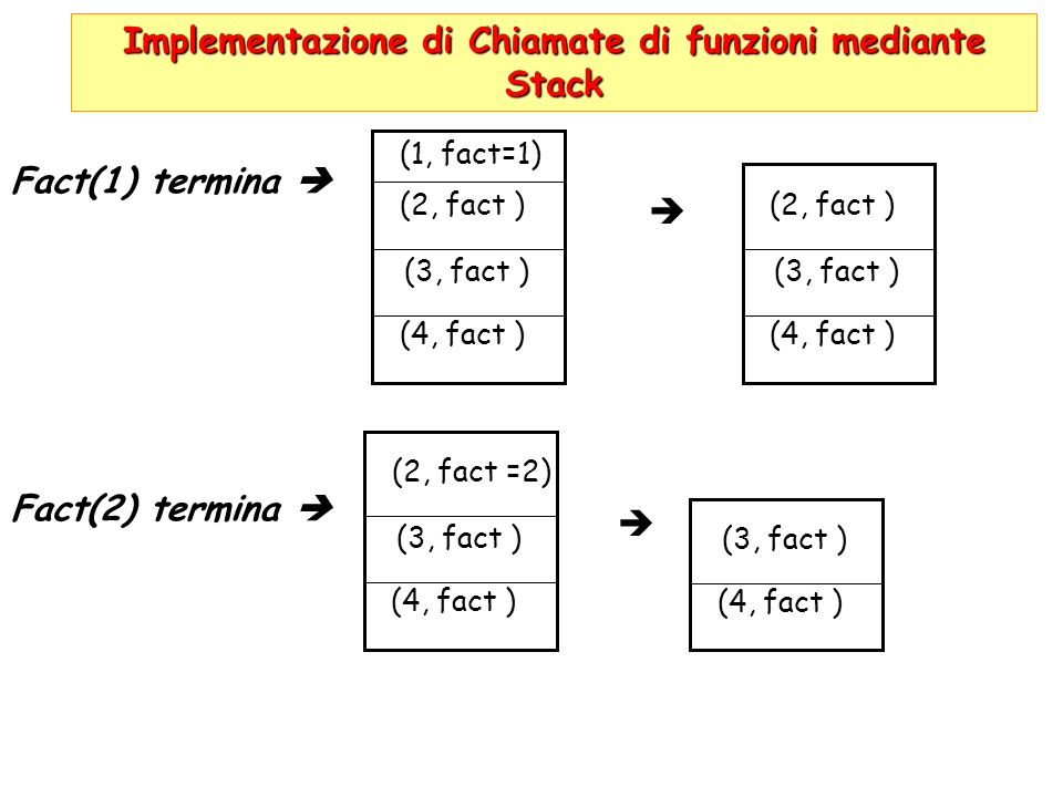 Implementazione di Chiamate di funzioni mediante Stack Fact(1) termina Fact(2) termina (3, fact ) (4, fact ) (2, fact ) (1, fact=1) (3, fact ) (4, fac