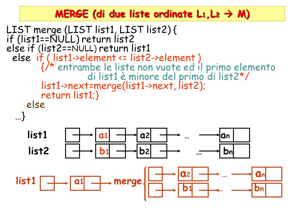 MERGE (di due liste ordinate L 1,L 2 M) LIST merge (LIST list1, LIST list2) { if (list1==NULL) return list2 else if ( list2== NULL) return list1 else if ( list1->element element ) {/* entrambe le liste non vuote ed il primo elemento di list1 è minore del primo di list2*/ list1->next=merge(list1->next, list2); return list1;} else …} list1 a 1 a 2 … a n list2 b 1 b 2 … b n a 2 … a n list1 a 1 merge b 1 … b n