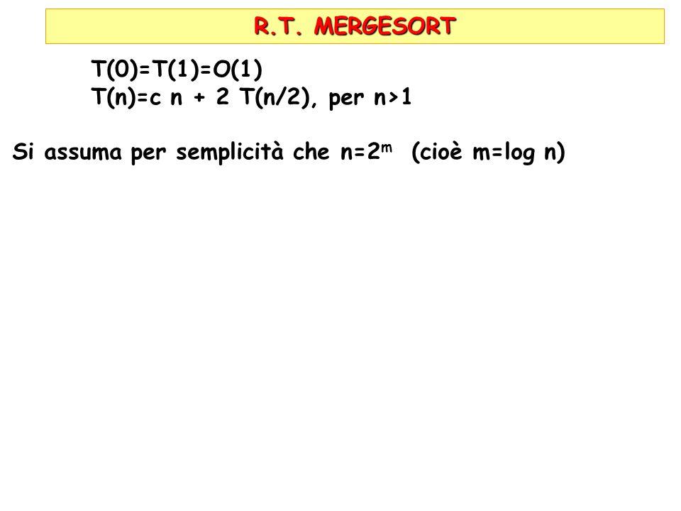 R.T. MERGESORT T(0)=T(1)=O(1) T(n)=c n + 2 T(n/2), per n>1 Si assuma per semplicità che n=2 m (cioè m=log n)