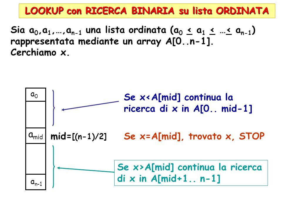 LOOKUP con RICERCA BINARIA su lista ORDINATA Sia a 0,a 1,…,a n-1 una lista ordinata (a 0 < a 1 < …< a n-1 ) rappresentata mediante un array A[0..n-1].
